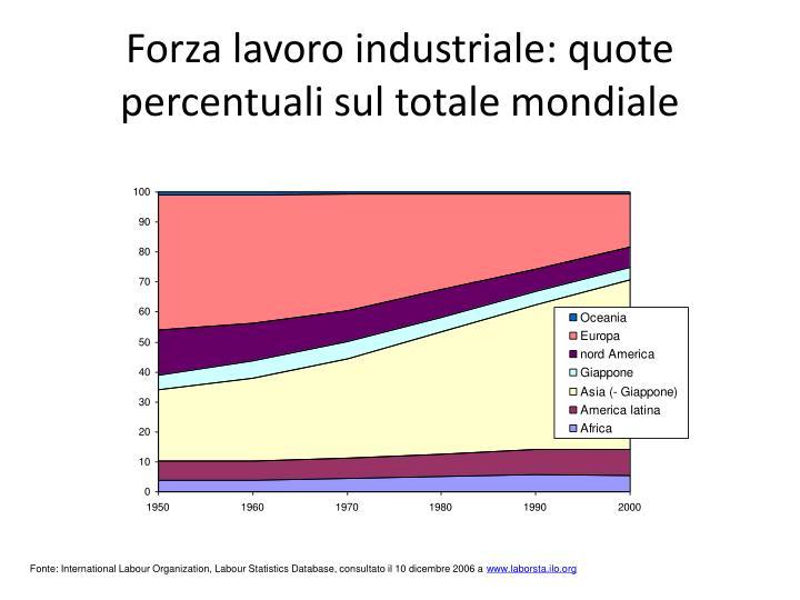 Forza lavoro industriale: quote percentuali sul totale mondiale