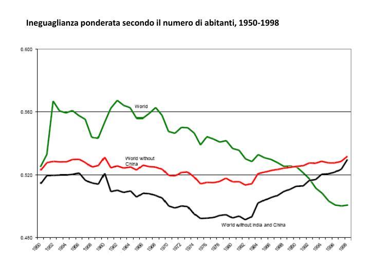 Ineguaglianza ponderata secondo il numero di abitanti, 1950-1998