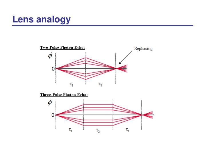 Lens analogy