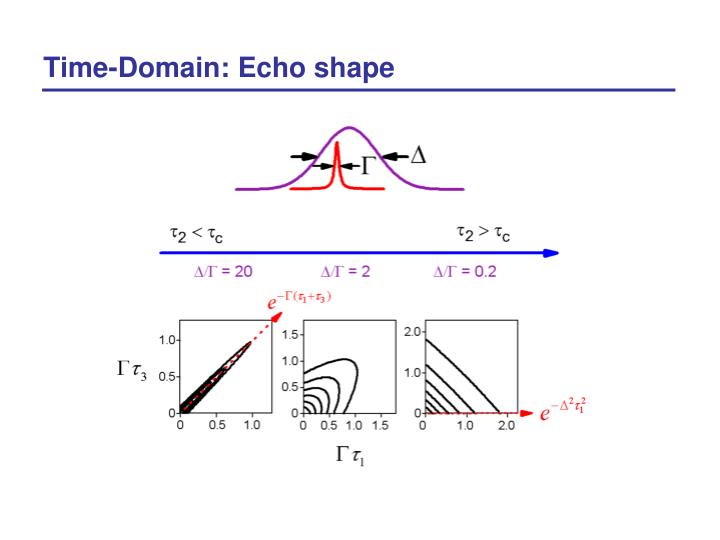 Time-Domain: Echo shape