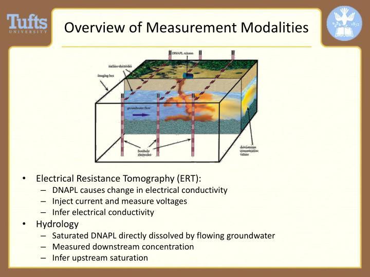 Overview of Measurement Modalities