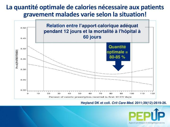 La quantité optimale de calories nécessaire aux patients gravement malades varie selon la situation!