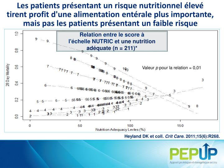 Les patients présentant un risque nutritionnel élevé tirent profit d'une alimentation