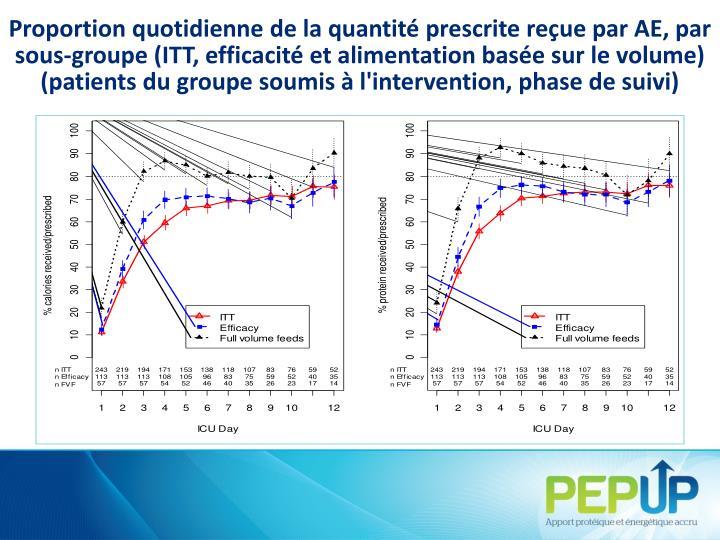 Proportion quotidienne de la quantité prescrite reçue par AE, par sous-groupe (