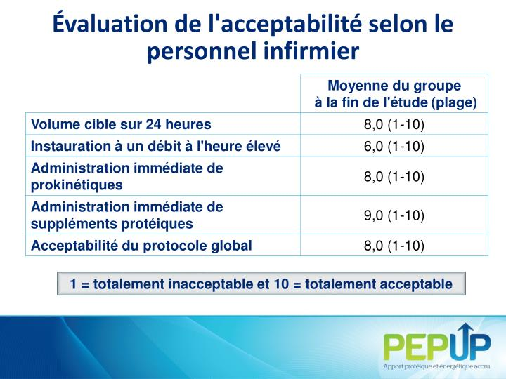Évaluation de l'acceptabilité selon le personnel infirmier