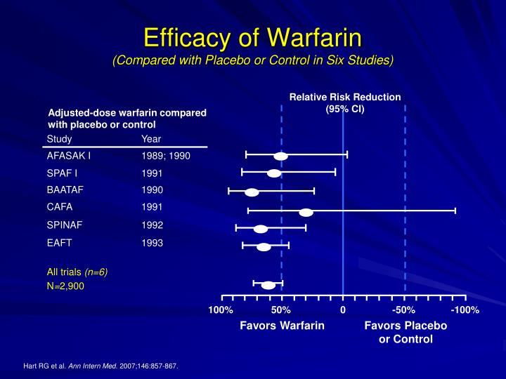 properties of warfarin Warfarin is a drug that is used for the treatment of existing blood clots and to prevent new blood clots formation inside the body warfarin : structure and chemical information.