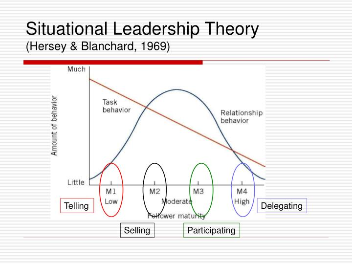 There Live To Ready Blanchard Hersey Situational Leadership