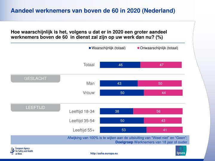 Aandeel werknemers van boven de 60 in 2020 (Nederland)