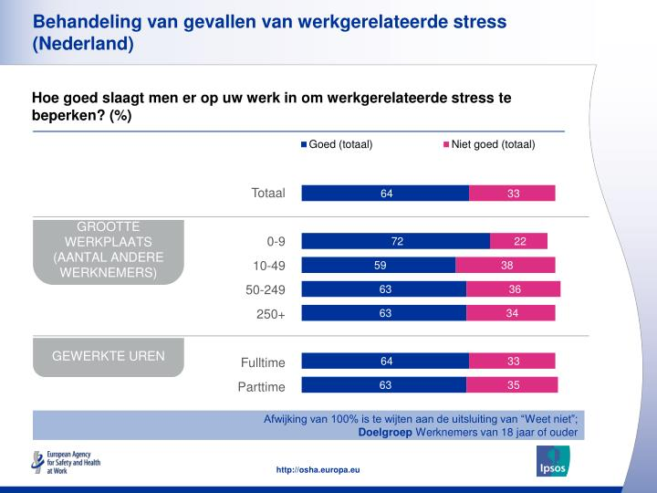 Behandeling van gevallen van werkgerelateerde stress (Nederland)