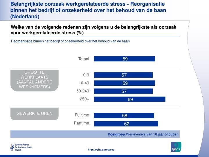 Belangrijkste oorzaak werkgerelateerde stress - Reorganisatie binnen het bedrijf of onzekerheid over het behoud van de baan (Nederland)