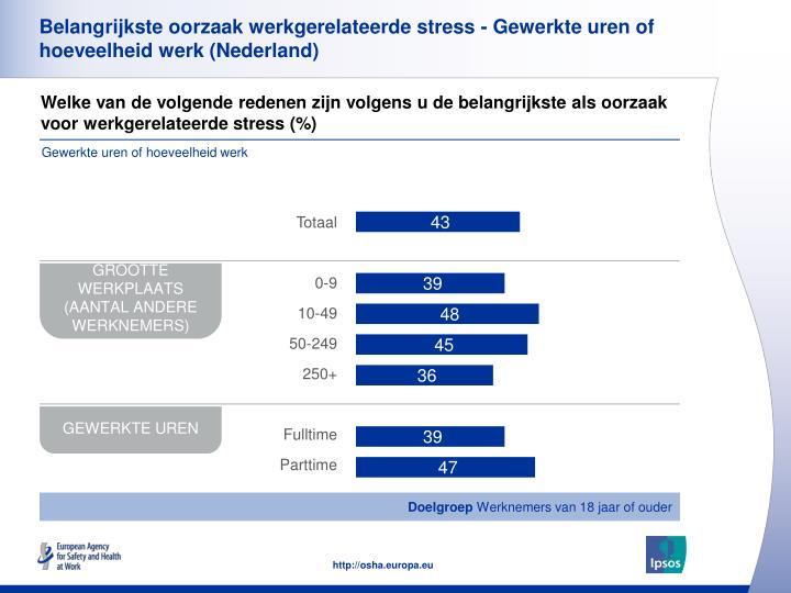 Belangrijkste oorzaak werkgerelateerde stress - Gewerkte uren of hoeveelheid werk (Nederland)