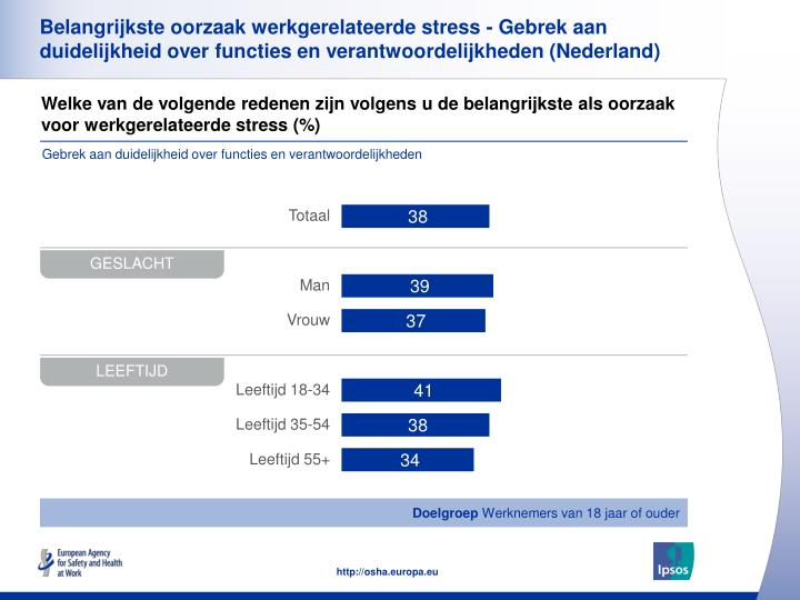 Belangrijkste oorzaak werkgerelateerde stress - Gebrek aan duidelijkheid over functies en verantwoordelijkheden (Nederland)