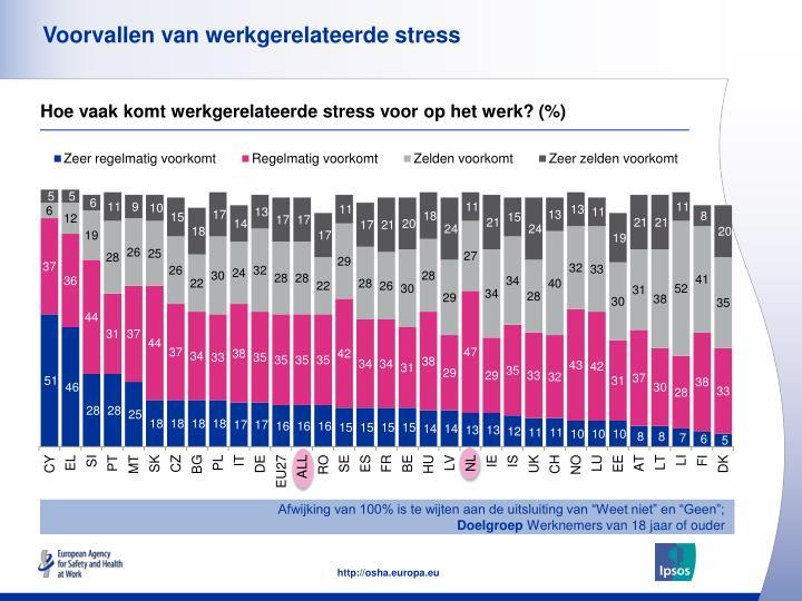 Voorvallen van werkgerelateerde stress
