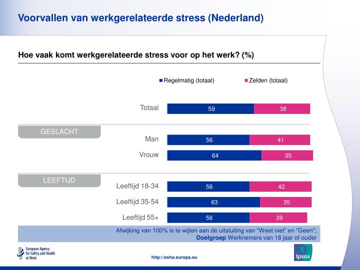 Voorvallen van werkgerelateerde stress (Nederland)