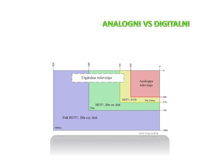 ANALOGNI VS DIGITALNI