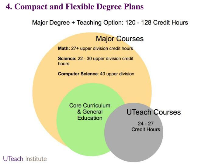 4. Compact and Flexible Degree Plans