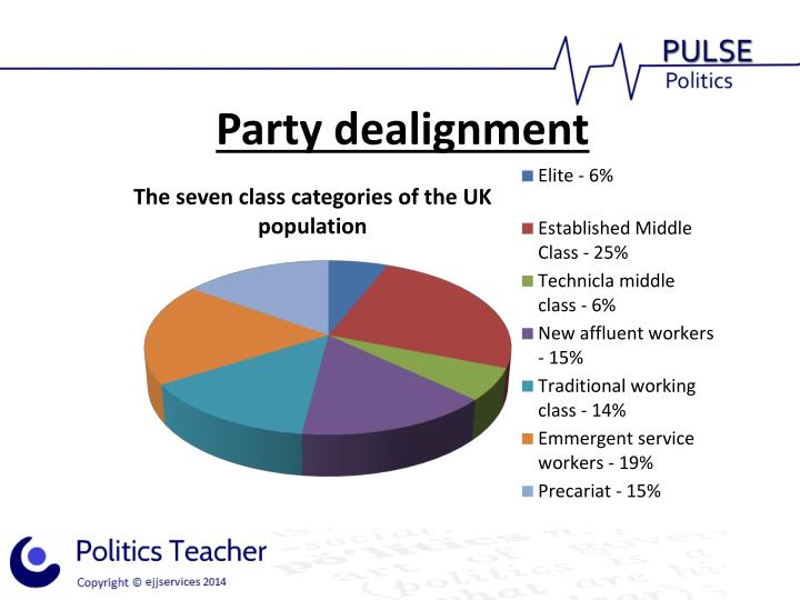 Political Parties Essay Dealignment  Homework Academic Writing  Political Parties Essay Dealignment