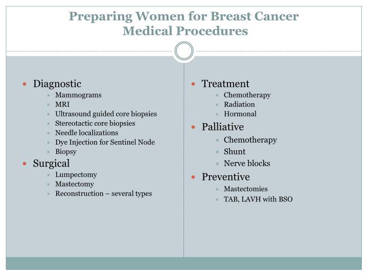 Preparing Women for Breast Cancer