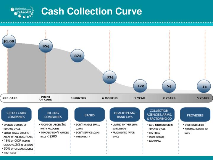 Cash Collection Curve