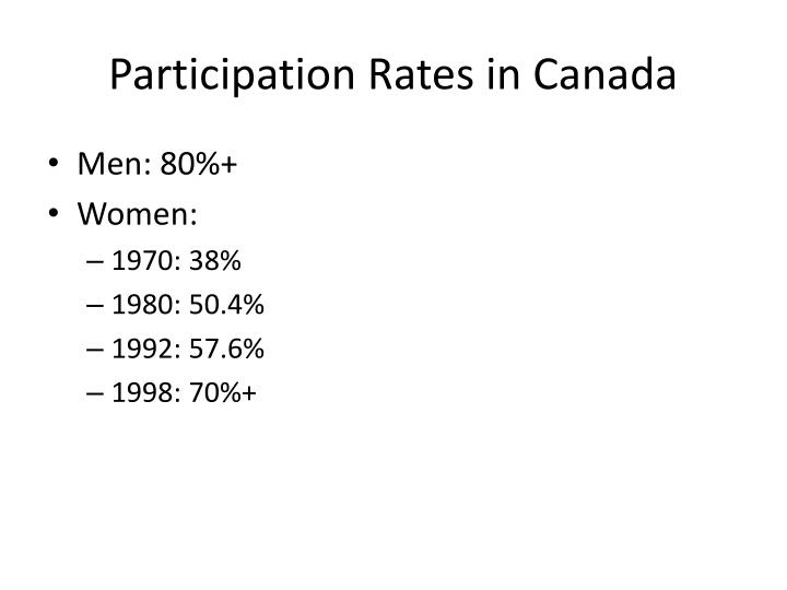Participation Rates in Canada