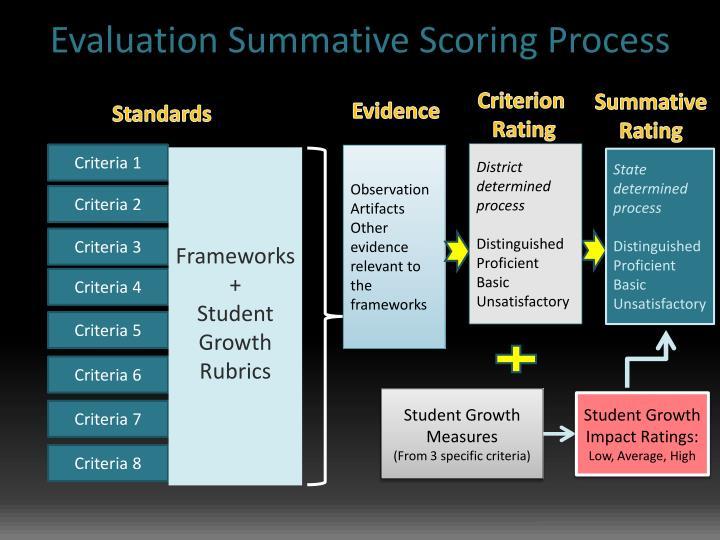 Evaluation Summative Scoring Process