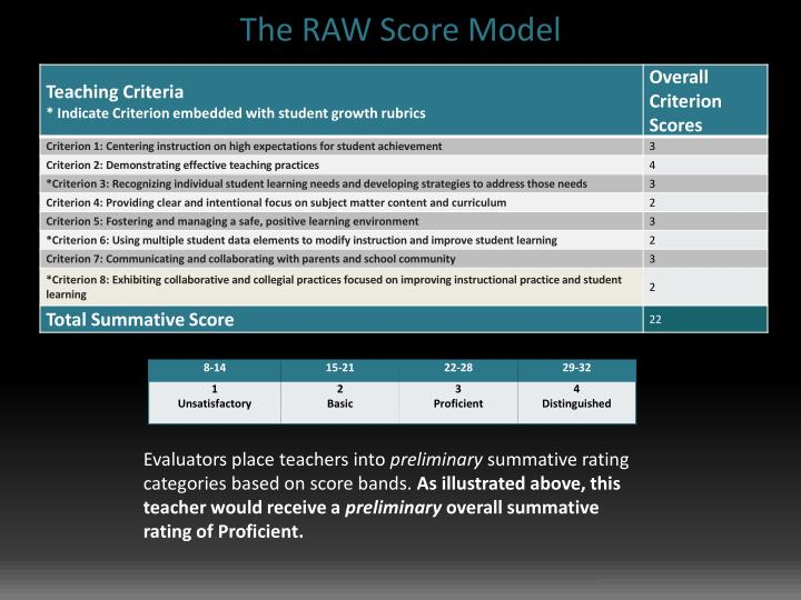 The RAW Score Model
