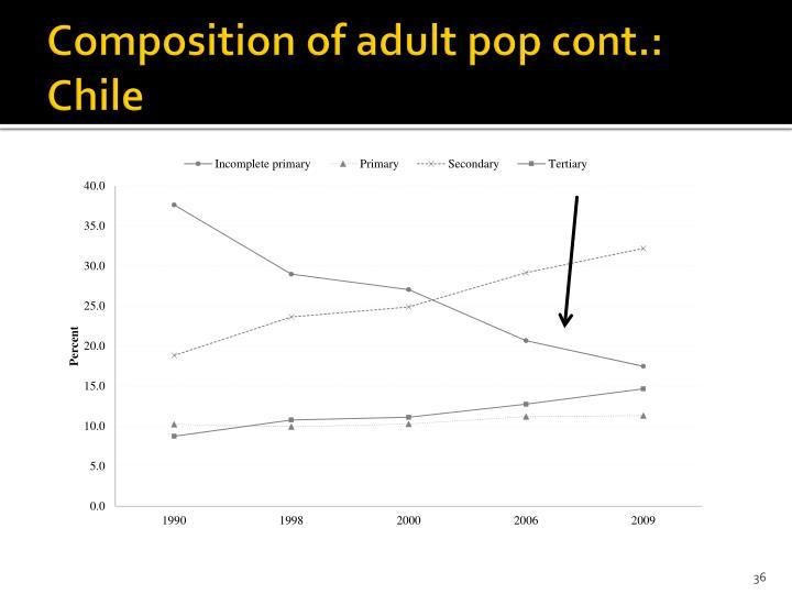 Composition of adult pop cont.: Chile