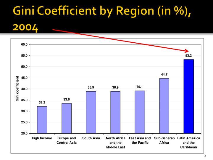 Gini coefficient by region in 2004