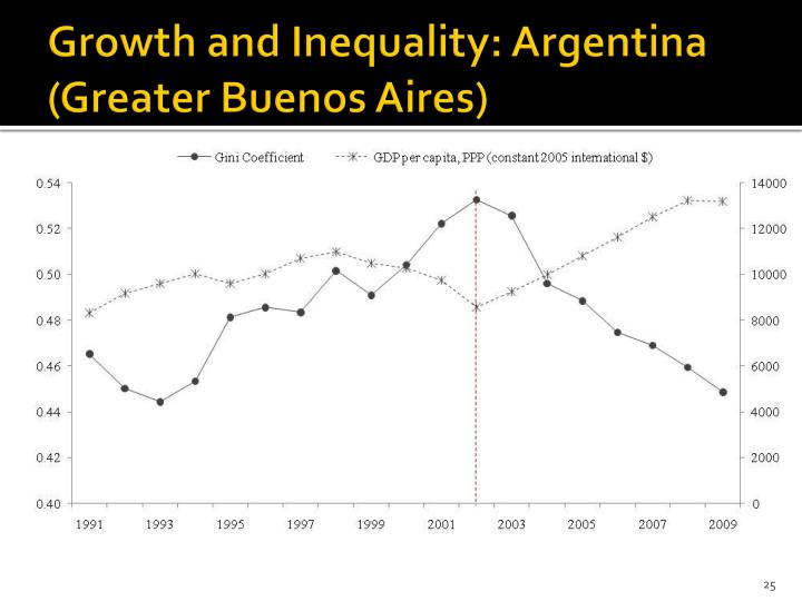 Growth and Inequality: Argentina (Greater Buenos Aires)
