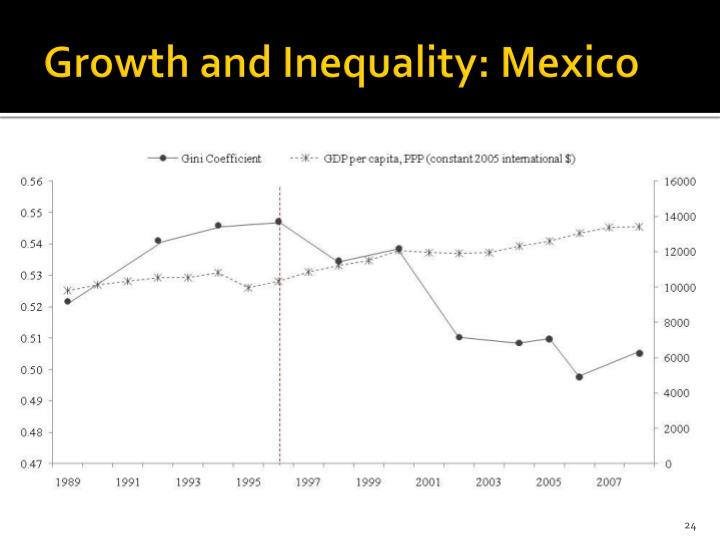 Growth and Inequality: Mexico