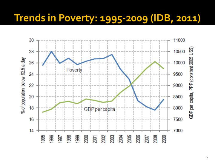 Trends in Poverty: 1995-2009 (IDB, 2011)