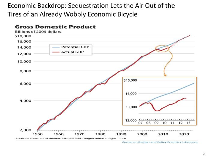 Economic Backdrop: Sequestration Lets the Air Out of the Tires of an Already Wobbly Economic Bicycle