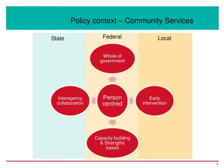 Policy context – Community Services