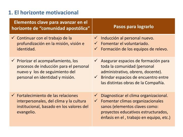 1 el horizonte motivacional