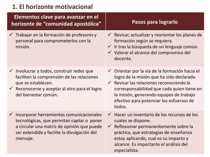 1. El horizonte motivacional