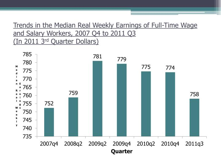 Trends in the Median Real Weekly Earnings of Full-Time Wage and Salary Workers, 2007 Q4 to 2011 Q3
