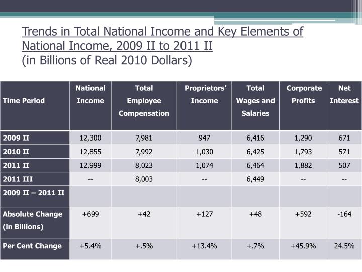 Trends in Total National Income and Key Elements of National Income,