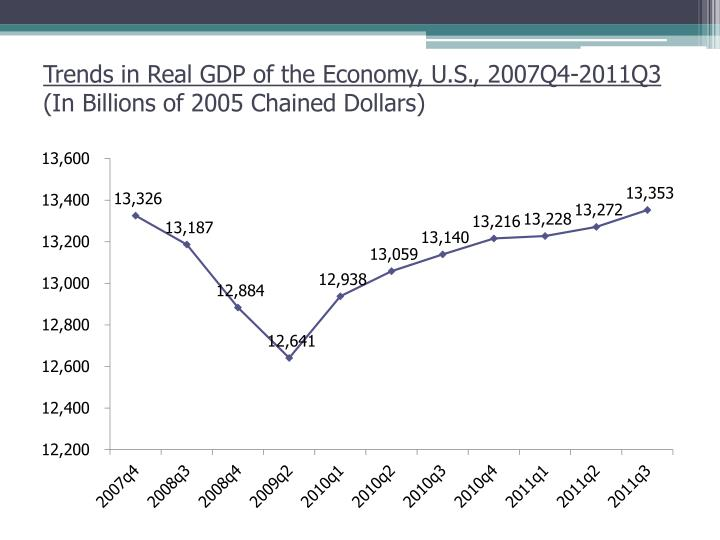 Trends in Real GDP of the Economy, U.S.,