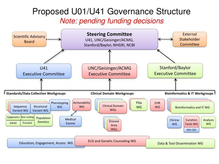 Proposed U01/U41 Governance Structure