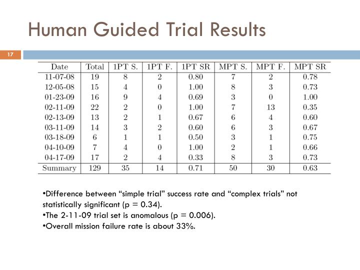 Human Guided Trial Results