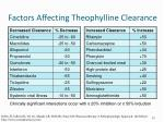 factors affecting theophylline clearance