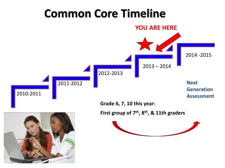 Common Core Timeline