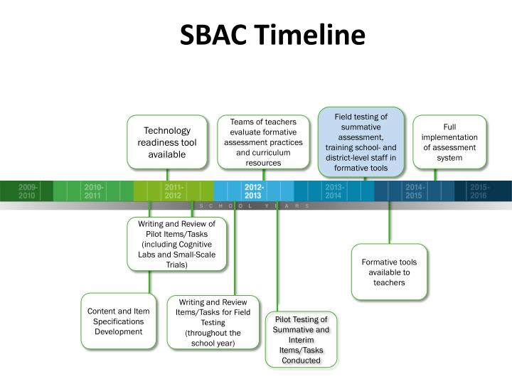 SBAC Timeline