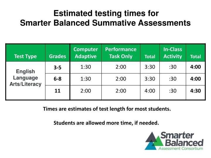 Estimated testing times for