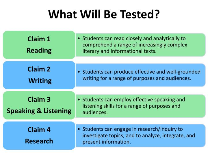 What Will Be Tested?