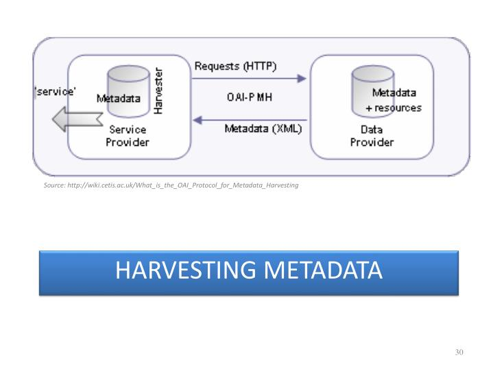 Source: http://wiki.cetis.ac.uk/What_is_the_OAI_Protocol_for_Metadata_Harvesting