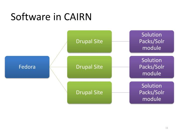 Software in CAIRN