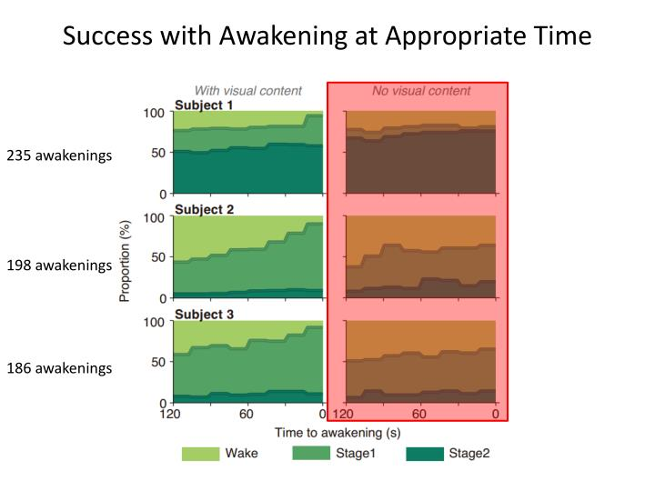 Success with Awakening at Appropriate Time