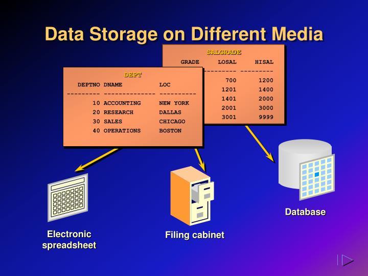 Data storage on different media