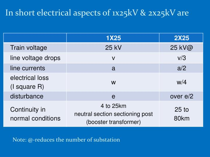 In short electrical aspects of 1x25kV & 2x25kV are